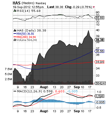 https://static.seekingalpha.com/uploads/2012/9/19/saupload_has_chart.png