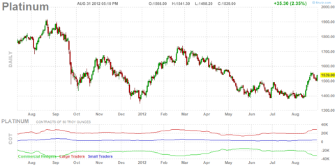 Daily chart of Platinum futures