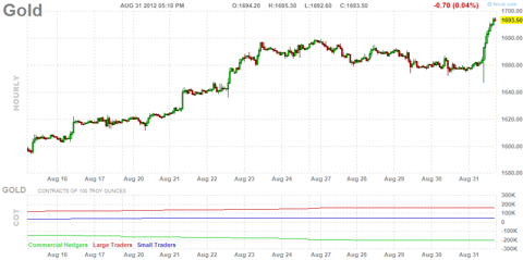 Hourly gold futures chart