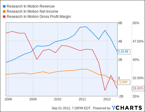 RIMM Revenue Chart
