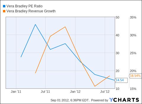 VRA PE Ratio Chart