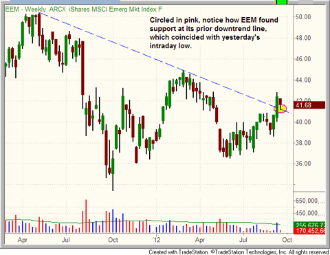 $EEM pulls back to support on its weekly chart
