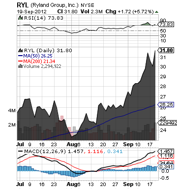https://static.seekingalpha.com/uploads/2012/9/20/saupload_ryl_chart.png
