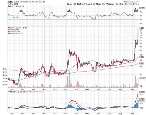 ZERO One Year Stock Chart