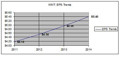 WMT - EPS trends