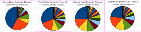 Customer Diversification for James River, Patriot, Alliance, and Consol