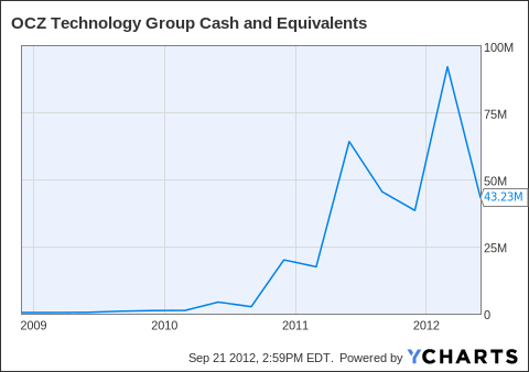 OCZ Cash and Equivalents Chart