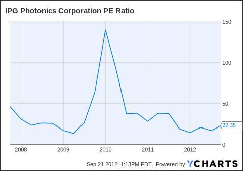 IPGP PE Ratio Chart
