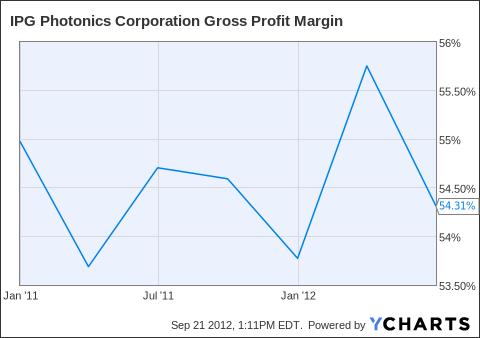 IPGP Gross Profit Margin Chart