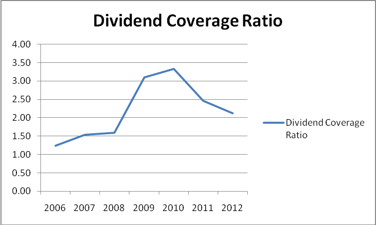 dividend payout ration case study Answer to complete the mini case in chapter 2 of complete the mini case in chapter 2 of your text the firm's dividend payout ratio is 25% and the tax.