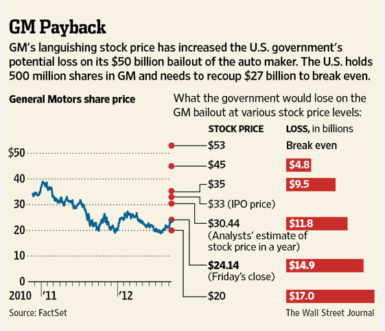 the gm bailout essay