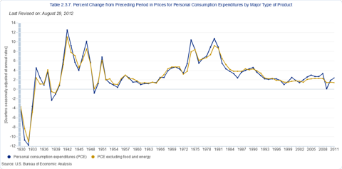 PCE Price Index Chart - Annual