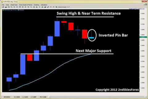 inverted pin bar price action trading 2ndskiesforex.com sept 23rd