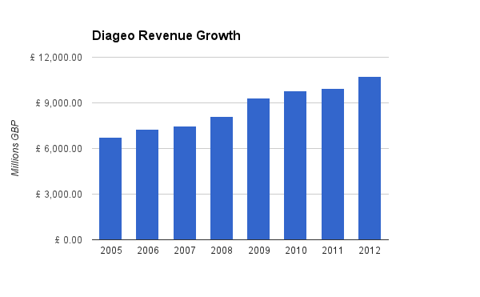 Diageo Revenue Chart