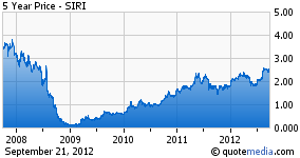 How Much Is Sirius XM Worth? - Sirius XM Holdings Inc