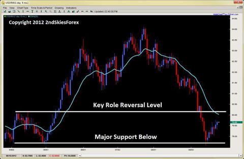 corrective price action usdinx 2ndskiesforex.com sept 25th