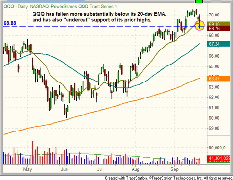 $QQQ dips below both its 20-day MA and support of its breakout level