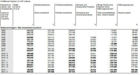 Net International Investment Position Switzerland