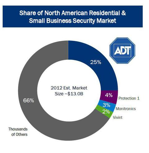 What's Adt Worth The Corporation Nyseadt Seeking Alpha. Adt's Strong Market Share Is A Clear Strength When Paired With Their Distribution Work Of Almost 450 Authorized Dealers And 200 Branches. Wiring. Adt Home Alarm System Diagrams At Scoala.co