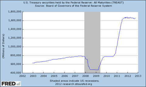 Graph of U.S. Treasury securities held by the Federal Reserve: All Maturities