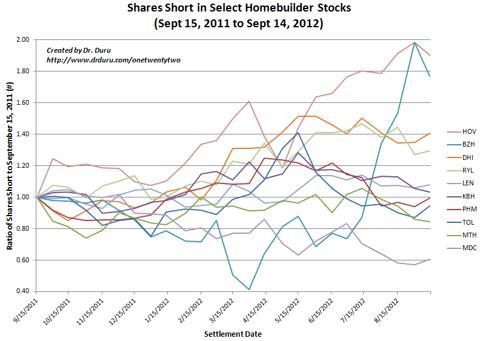 Shares Short in Select Homebuilder Stocks (Sept 15, 2011 to Sept 14, 2012)