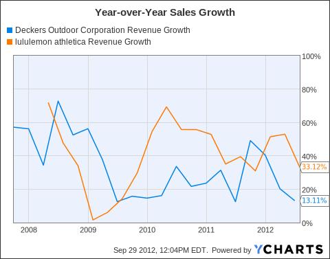 DECK Revenue Growth Chart