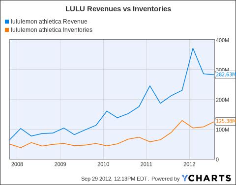 LULU Revenue Chart