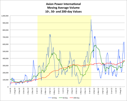 Axion Power Moving Average Volume