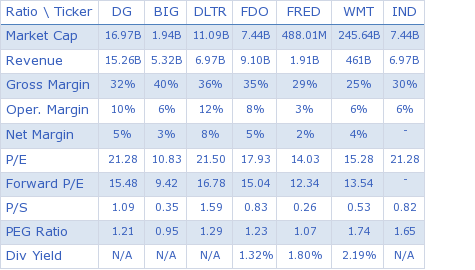 Dollar General Corporation key ratio comparison with direct competitors