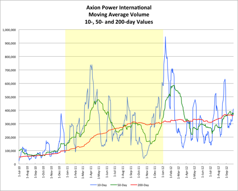 AXPW Average Volume 20120927