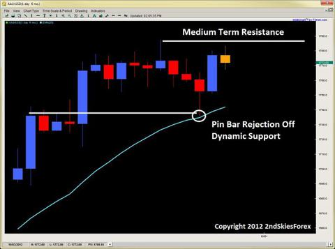 pin bar rejection forex price action 2ndskiesforex.com sept 30th
