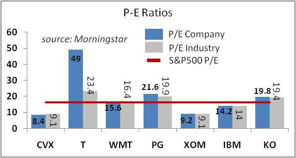 dividend achievers index
