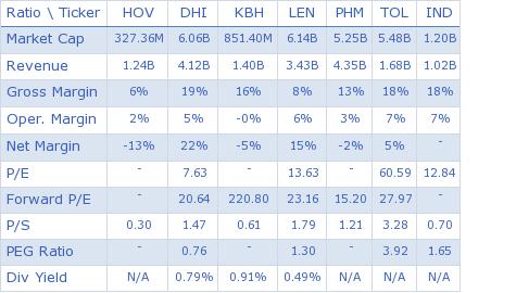 Hovnanian Enterprises Inc. key ratio comparison with direct competitors