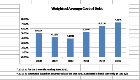 Weighted avg cost of debt