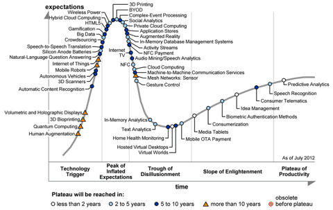 Gartner Hype Cycle As Of July 2012