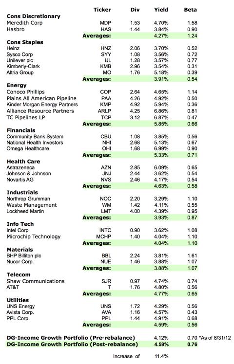 DG Income Growth Rebalanced portfolio