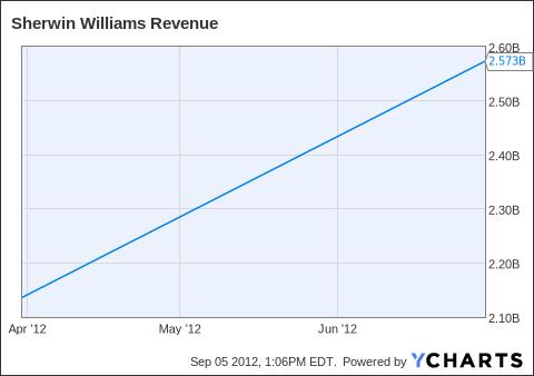 SHW Revenue Chart