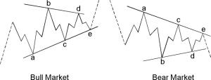Bull Bear Market Contracting Triangles