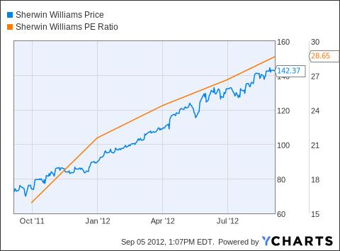 SHW Chart