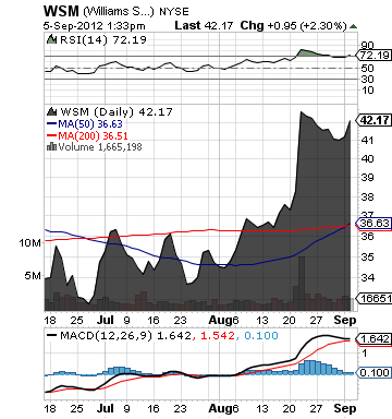 https://static.seekingalpha.com/uploads/2012/9/5/saupload_wsm_chart.png