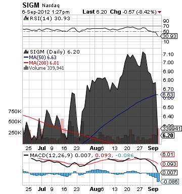 https://static.seekingalpha.com/uploads/2012/9/6/saupload_sigm_chart.png