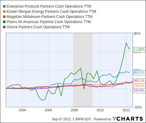 EPD Cash Operations TTM Chart