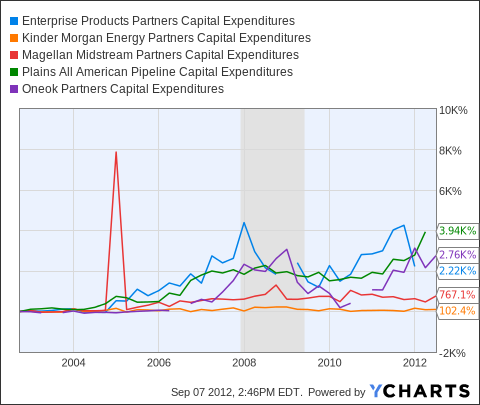 EPD Capital Expenditures Chart