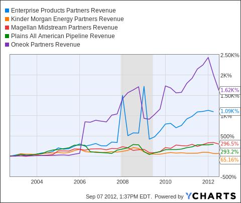 EPD Revenue Chart