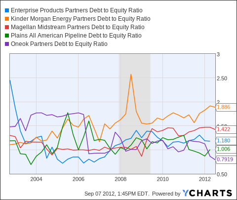 EPD Debt to Equity Ratio Chart