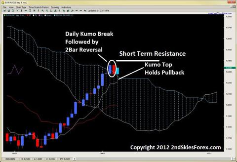 ichimoku kumo break 2bar reversal kumo top 2ndskiesforex.com sept 9th