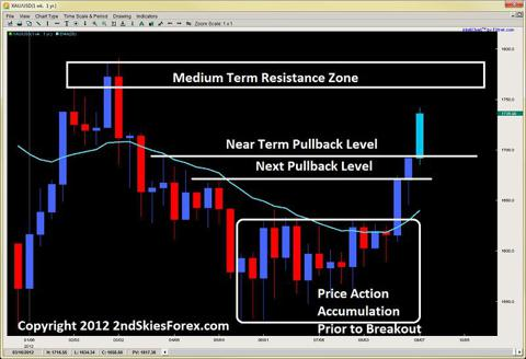 price action accumulation breakout pullback setup 2ndskiesforex.com sept 9th