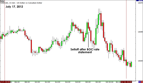 usdcad.july17.png