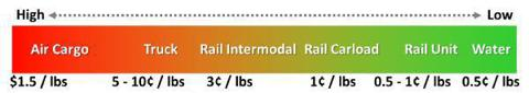 Shipping Cost per Pound by Mode