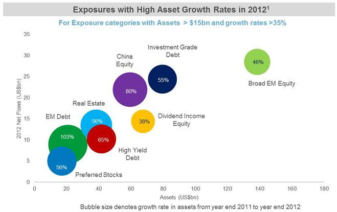 What The Flows Show A Record Year For Etfs Seeking Alpha